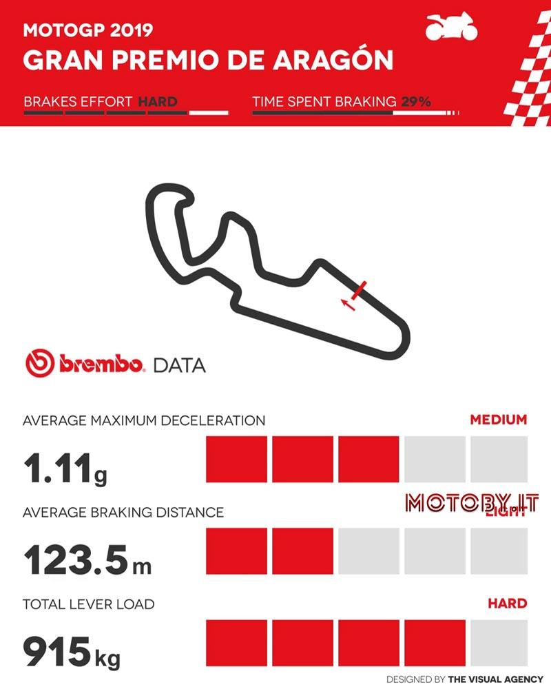 MotoGP Aragona Brembo