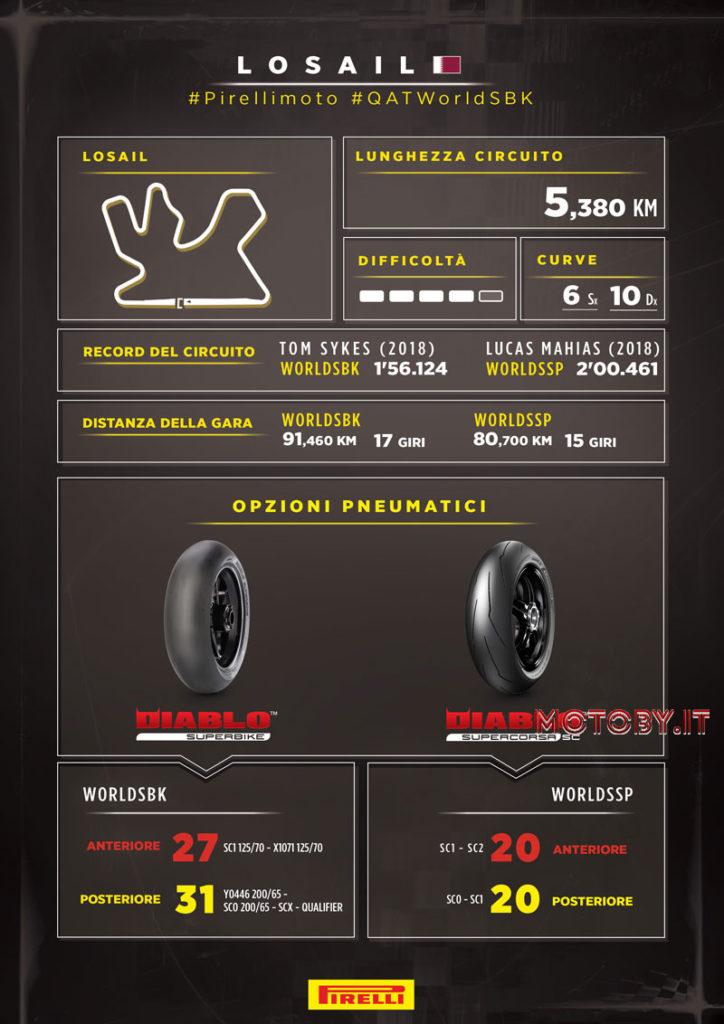 Losail Circuit Qatar World SuperBike Pirelli Infografica